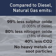 Air Pollution by Fuel Solid comparing Diesel and Natural Gas Emissions