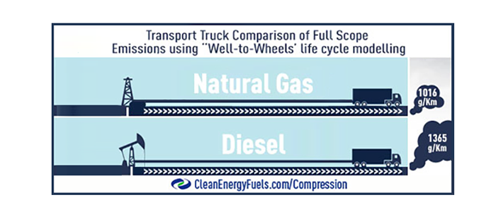 diesel vs gas Nissan titan xd – 56-liter endurance® v8 gas versus cummins® 50-liter v8 turbo diesel specifications are based on the latest product information available at time of printing mechanical engine 56l endurance v8 gas 50l v8 turbo diesel name vk56vd endurance® v8 cummins® 50-liter v8 turbo diesel.