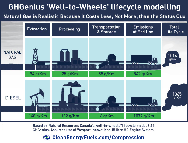 Well to Wheels emissions comparisons natural gas to diesel