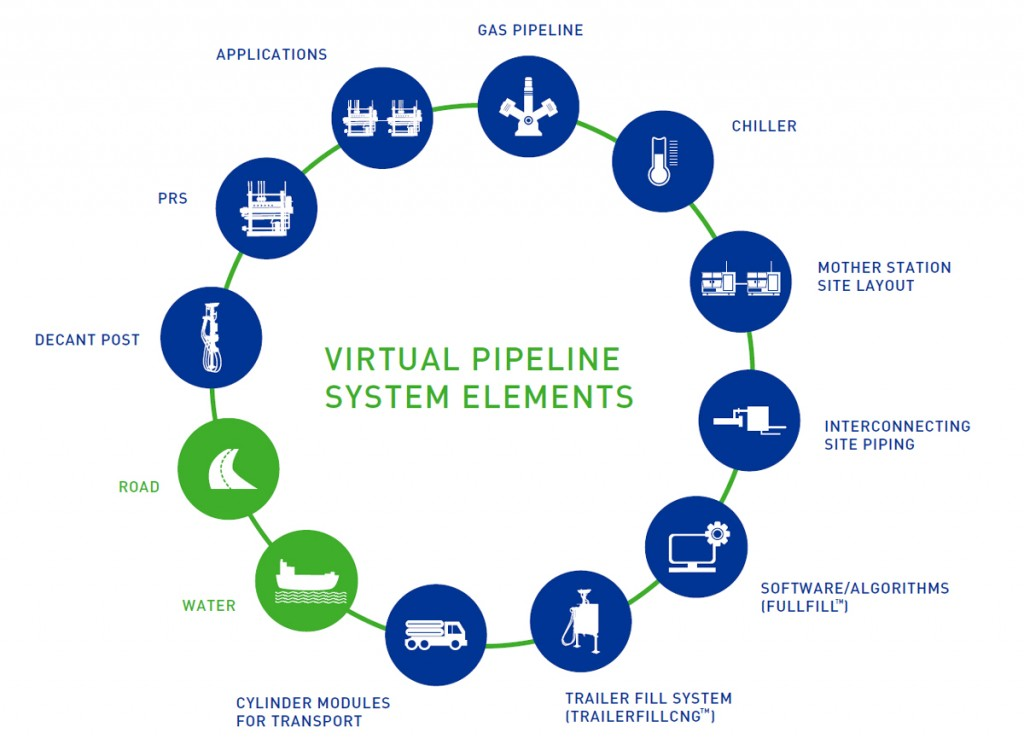 CNG-Based-Virtual-Pipeline-Critical-Components-for-Performance-Infographic