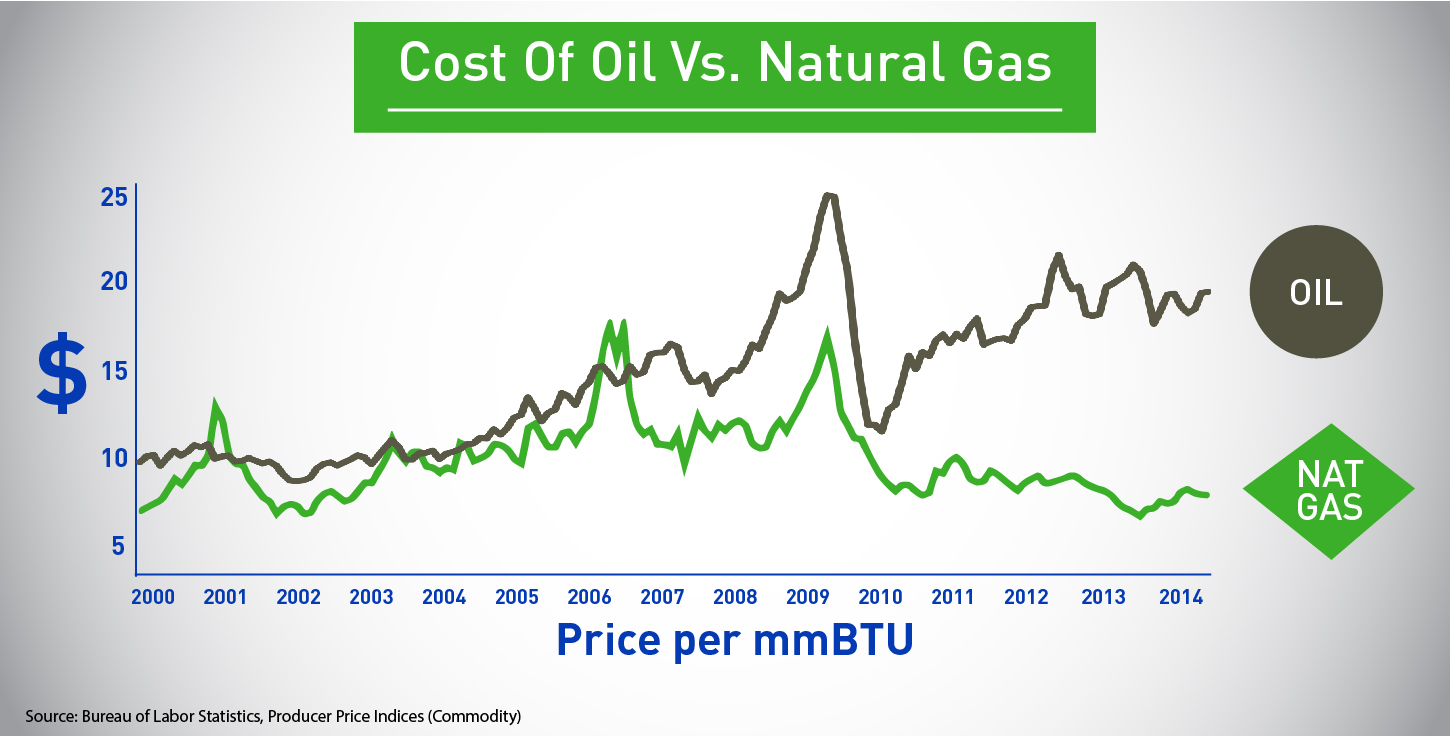 Advantages Of Natural Gas >> Realizing America S Competitive Advantage With Natural Gas For