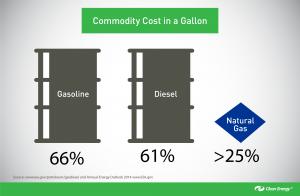 Commodity-cost-in-a-gallon