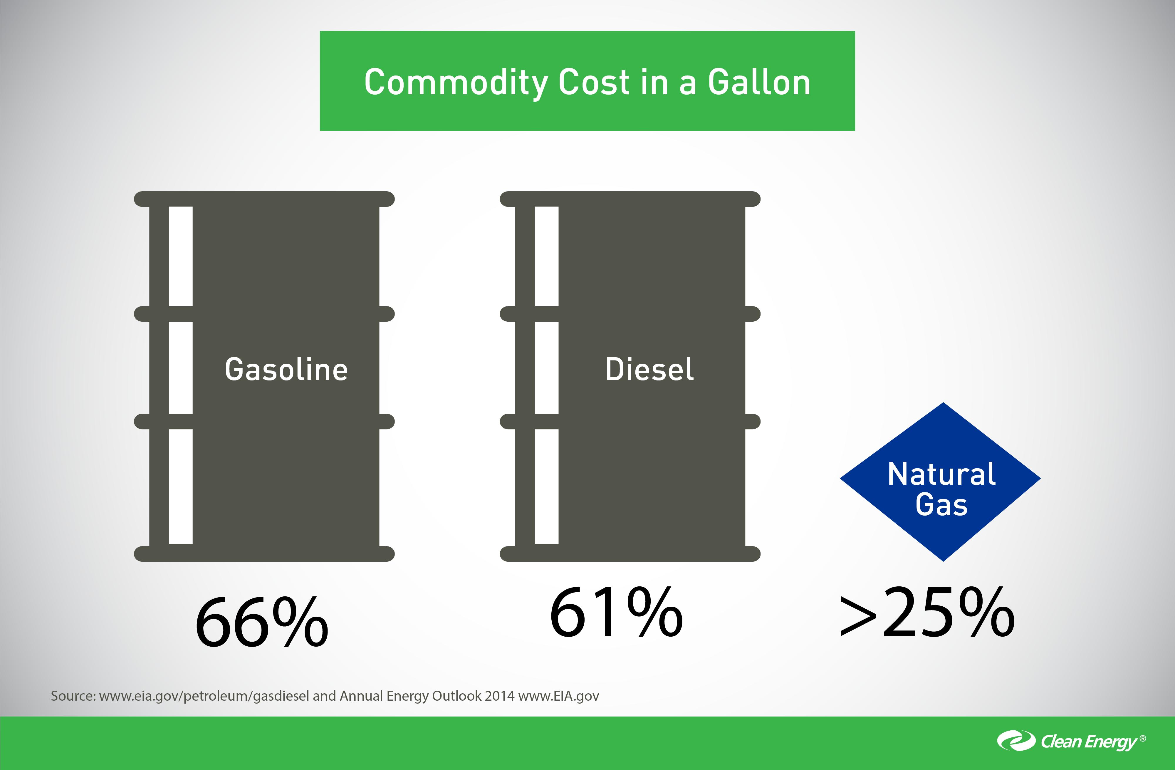 Natural Gas Commodity Gallon