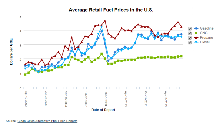 3 Reasons Natural Gas Fuel Prices are Inexpensive and Predictable
