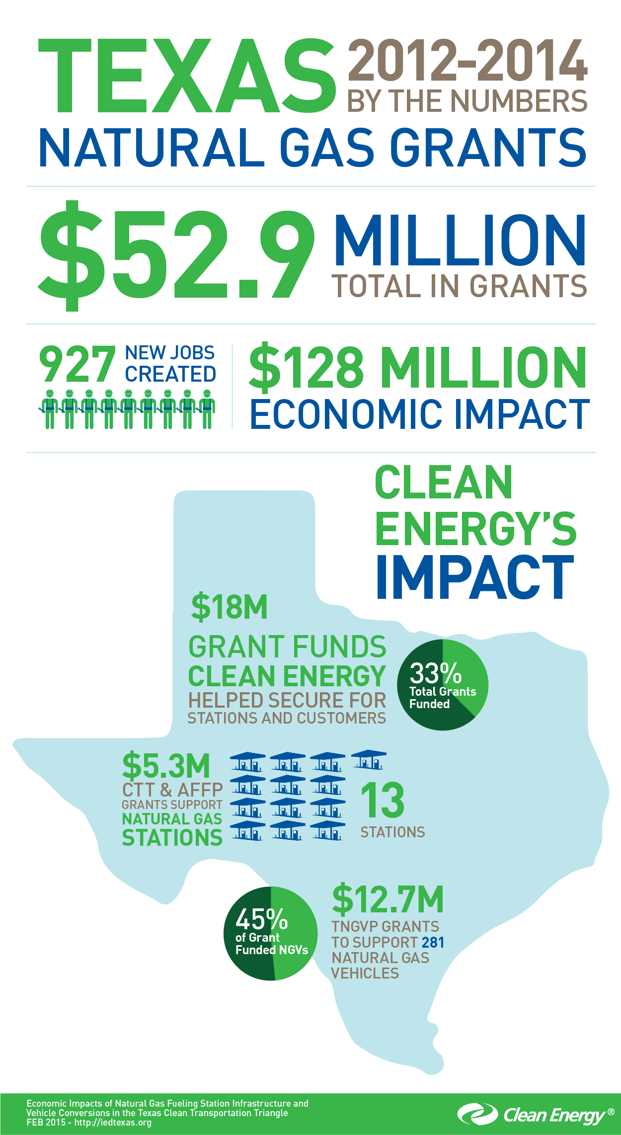 Texas-Natural_Gas-Grants-Inforgraphic