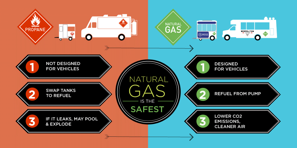 Natural Gas The Safest Cooking Fuel For Mobile Food Fleets