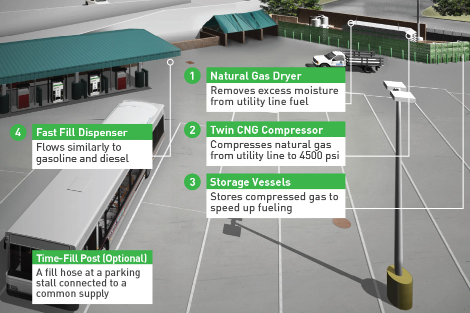 Components of a CNG Station