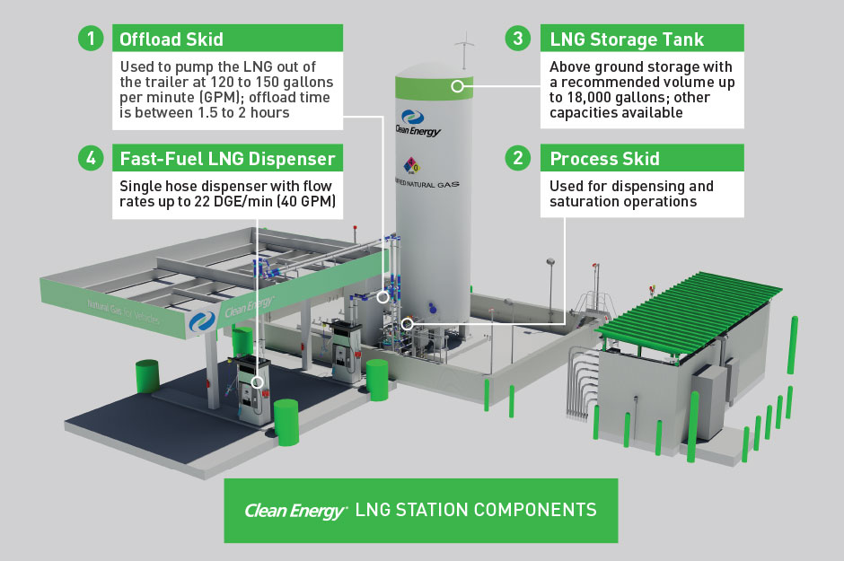 Main Components of an LNG Station