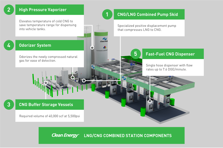 CNG & LNG Combined Compressed Natural Gas